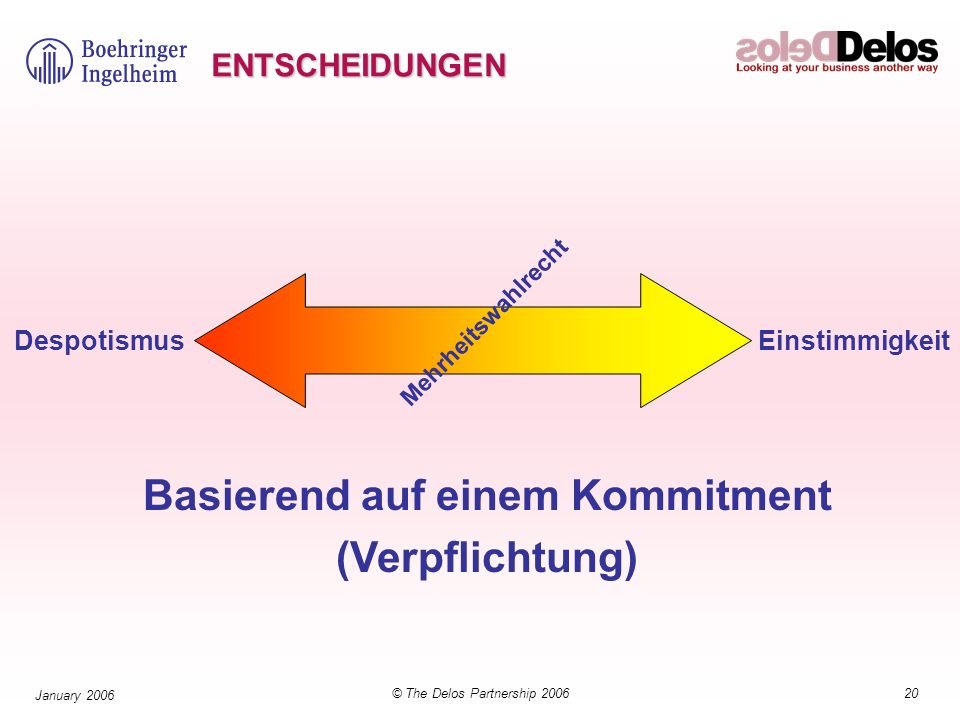 20© The Delos Partnership 2006 January 2006 ENTSCHEIDUNGEN Despotismus Einstimmigkeit Mehrheitswahlrecht Basierend auf einem Kommitment (Verpflichtung