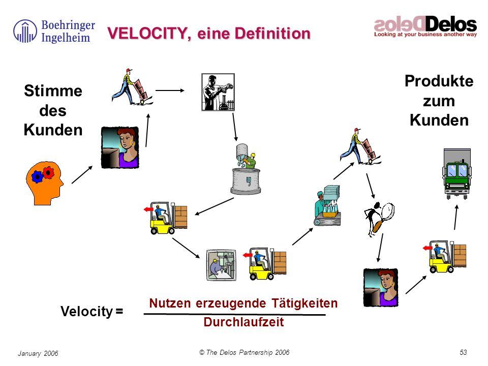 53© The Delos Partnership 2006 January 2006 Stimme des Kunden Produkte zum Kunden Velocity = Nutzen erzeugende Tätigkeiten Durchlaufzeit VELOCITY, ein
