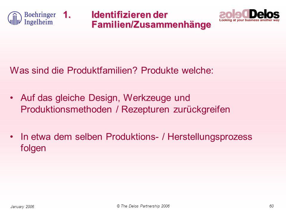 60© The Delos Partnership 2006 January 2006 1.Identifizieren der Familien/Zusammenhänge Was sind die Produktfamilien? Produkte welche: Auf das gleiche