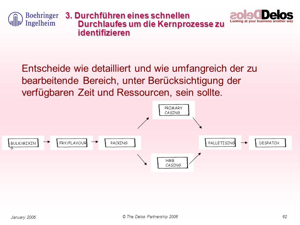 62© The Delos Partnership 2006 January 2006 3. Durchführen eines schnellen Durchlaufes um die Kernprozesse zu identifizieren PACKINGFRY/FLAVOUR BULK/M