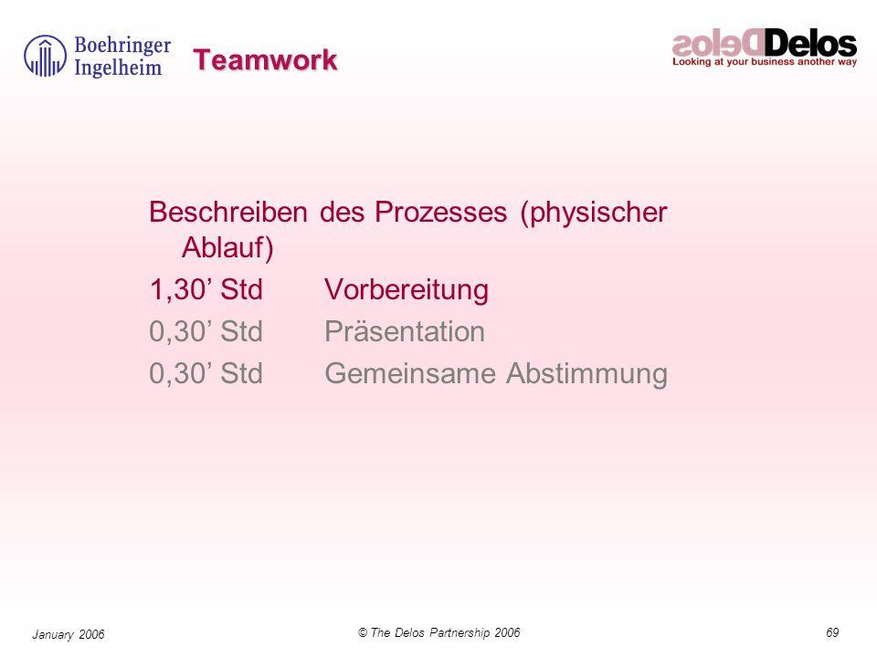 69© The Delos Partnership 2006 January 2006 Teamwork Beschreiben des Prozesses (physischer Ablauf) 1,30 StdVorbereitung 0,30 StdPräsentation 0,30 StdG