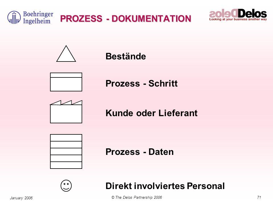 71© The Delos Partnership 2006 January 2006 Bestände Prozess - Schritt Kunde oder Lieferant Prozess - Daten Direkt involviertes Personal PROZESS - DOK