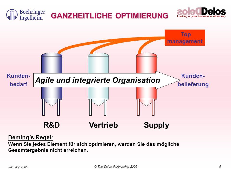 9© The Delos Partnership 2006 January 2006 GANZHEITLICHE OPTIMIERUNG R&D VertriebSupply Agile und integrierte Organisation Demings Regel: Wenn Sie jed