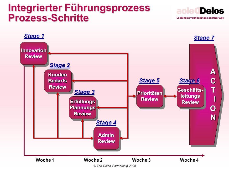 © The Delos Partnership 2005 Integrierter Führungsprozess Prozess-Schritte ACTIONACTION Woche 1Woche 2Woche 3Woche 4 InnovationReviewInnovationReview