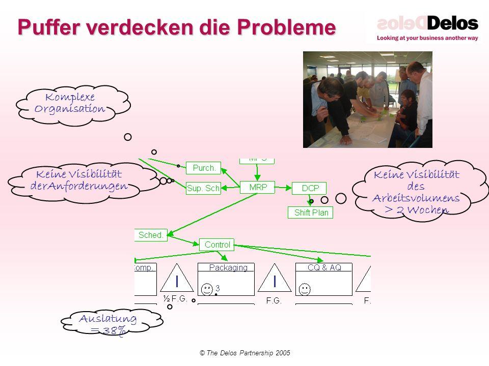 © The Delos Partnership 2005 Keine Visibilität derAnforderungen Komplexe Organisation Keine Visibilität des Arbeitsvolumens > 2 Wochen Auslatung = 38%