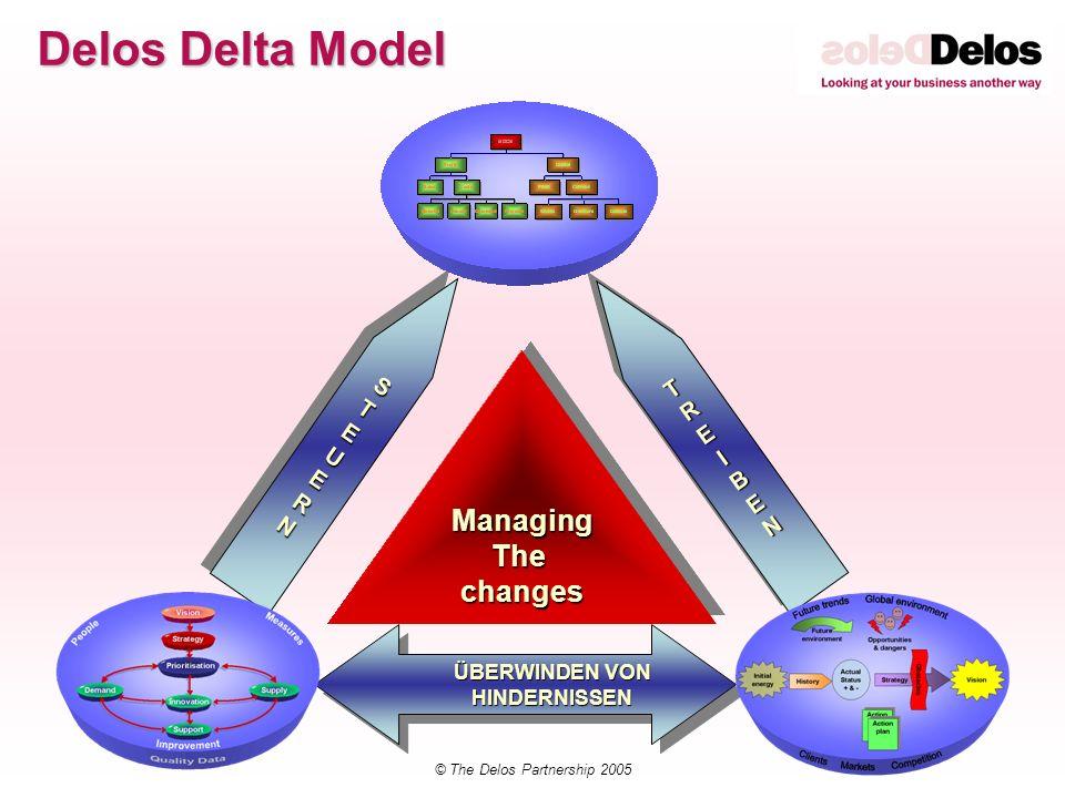 © The Delos Partnership 2005 Delos Delta Model ÜBERWINDEN VON HINDERNISSEN HINDERNISSEN TREIBENTREIBEN STEUERNSTEUERN ManagingThechangesManagingThecha