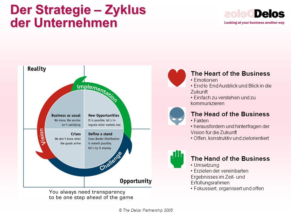 © The Delos Partnership 2005 The Heart of the Business Emotionen End to End Ausblick und Blick in die Zukunft Einfach zu verstehen und zu kommuniziere