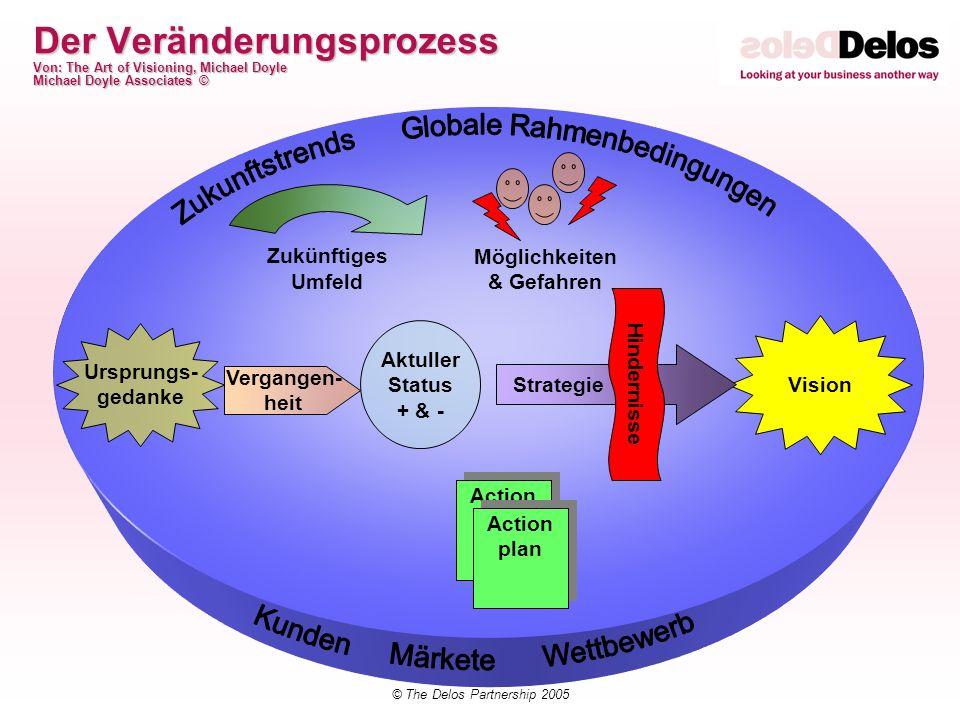 © The Delos Partnership 2005 Delos Change Ansatz MobilisierenEntwerfenKommunizierenÜberwachenVerstehen ASSESSASSESS WEITERBILDUNG / TRAINING STRATEGIE & DESIGN DEFINITION & MESSEN DES ERFOLGES ORGANISATION SYSTEME / PROZESSE