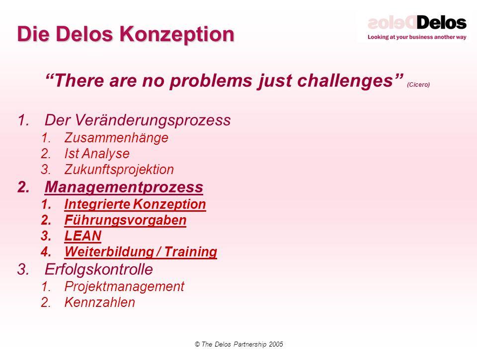 © The Delos Partnership 2005 Das Delos Model für Business Integration Vision Strategie Priorisierung Priorisierung Innovation Innovation Kundenbedarf Admin Erfüllung