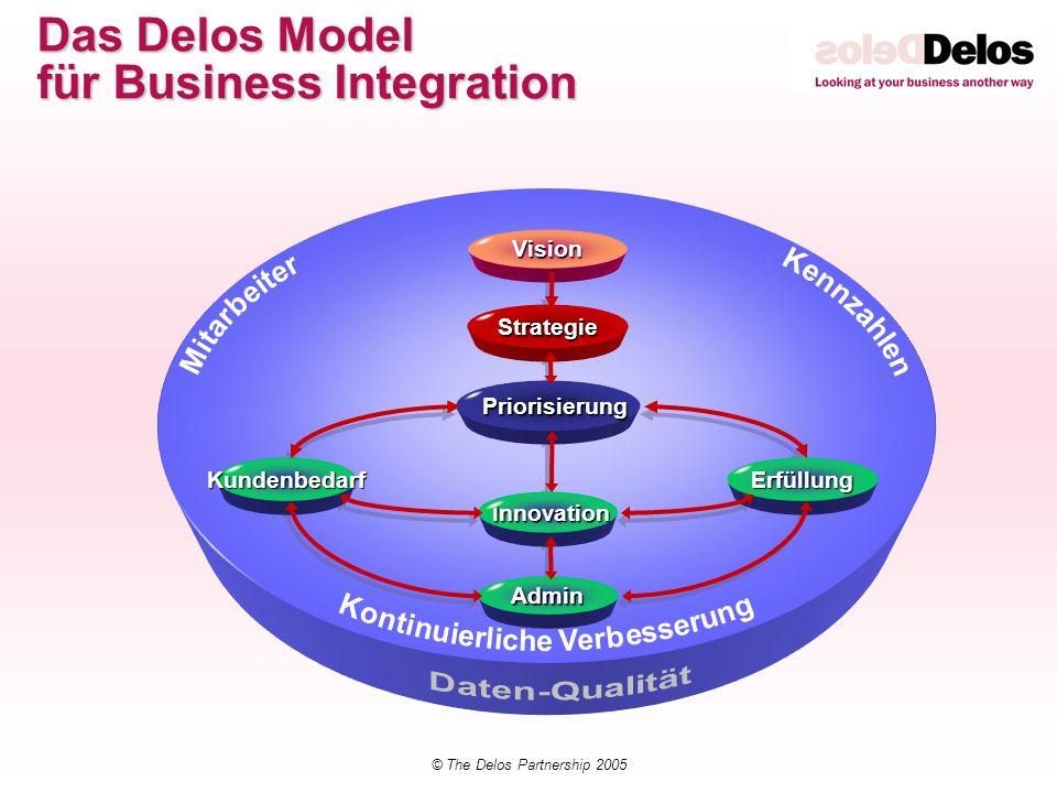 © The Delos Partnership 2005 Assessment Bereiche Vision Strategie Integrierter Führungsprozess Innovation/ Neueinführungsmanagement Kunden Management Erfüllungsmanagement Administrationsaktivitäten Performance Management Daten Management Optimierungsmanagement Mitarbeiter