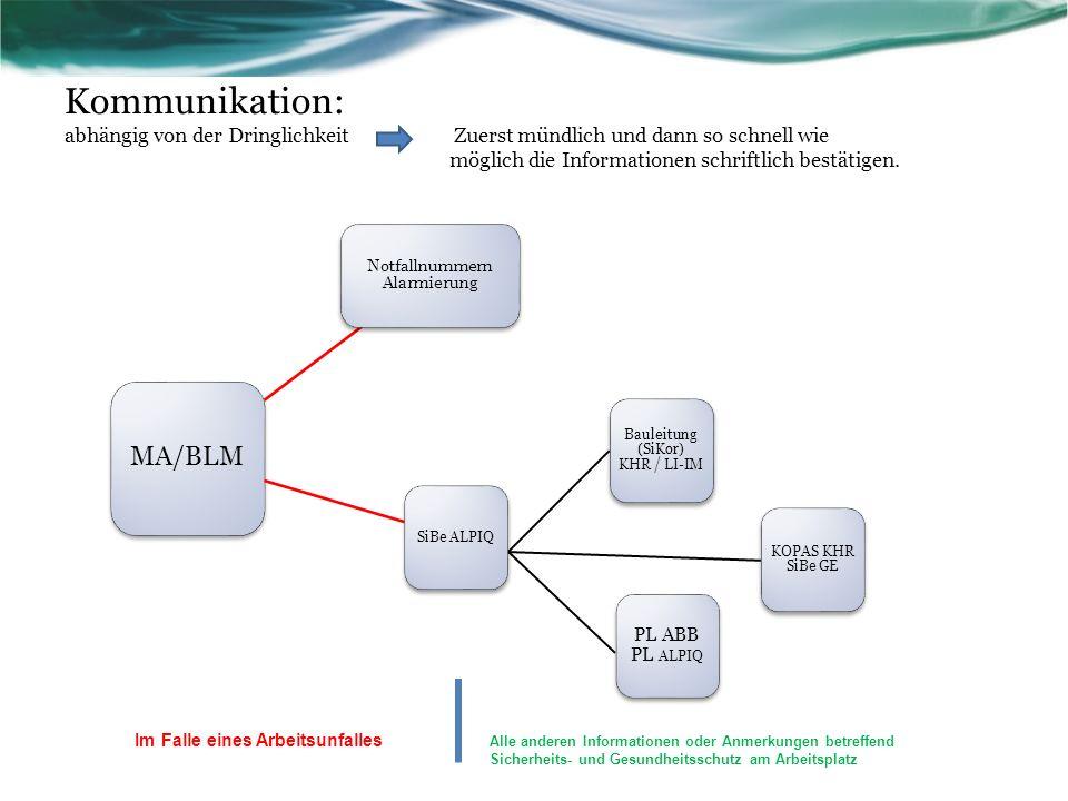 Kommunikation: abhängig von der Dringlichkeit Zuerst mündlich und dann so schnell wie möglich die Informationen schriftlich bestätigen. MA/BLM Notfall