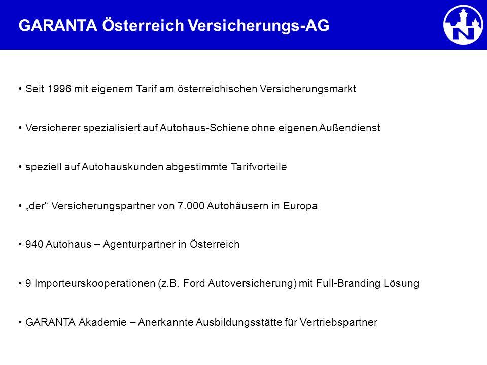GARANTA Österreich Versicherungs-AG Seit 1996 mit eigenem Tarif am österreichischen Versicherungsmarkt Versicherer spezialisiert auf Autohaus-Schiene ohne eigenen Außendienst speziell auf Autohauskunden abgestimmte Tarifvorteile der Versicherungspartner von 7.000 Autohäusern in Europa 940 Autohaus – Agenturpartner in Österreich 9 Importeurskooperationen (z.B.