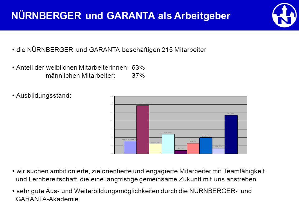 NÜRNBERGER und GARANTA als Arbeitgeber die NÜRNBERGER und GARANTA beschäftigen 215 Mitarbeiter Anteil der weiblichen Mitarbeiterinnen:63% männlichen M