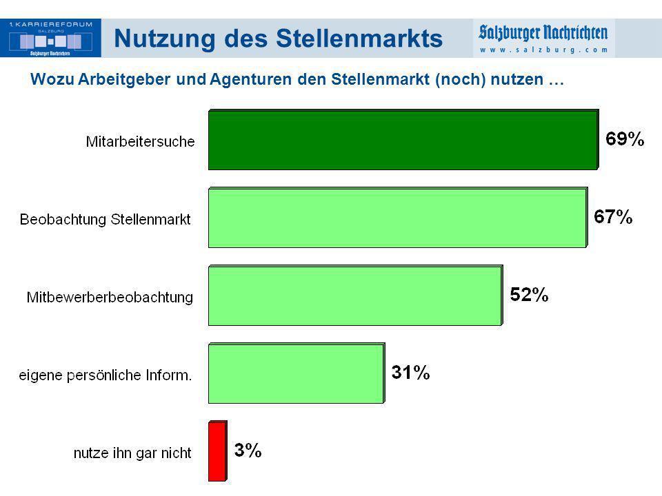 14 Nutzung des Stellenmarkts Wozu Arbeitgeber und Agenturen den Stellenmarkt (noch) nutzen …