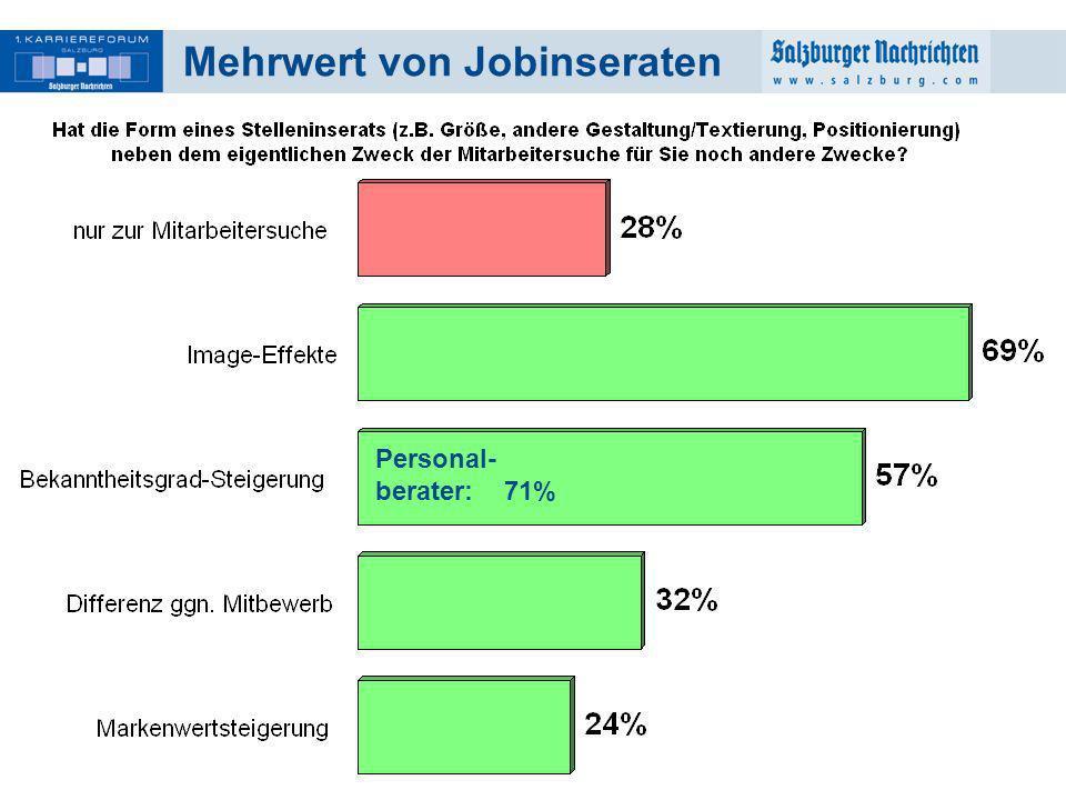 15 Mehrwert von Jobinseraten Personal- berater: 71%