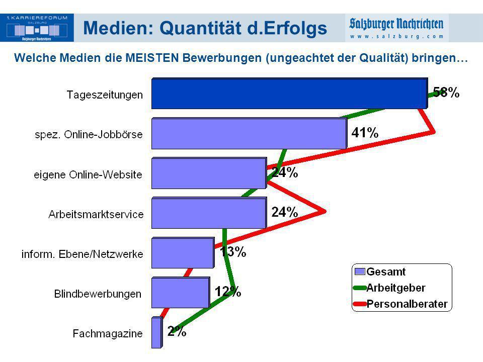 18 Medien: Quantität d.Erfolgs Welche Medien die MEISTEN Bewerbungen (ungeachtet der Qualität) bringen…