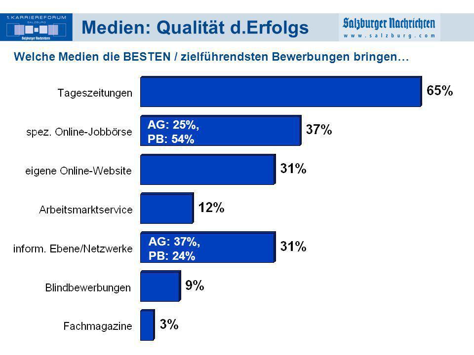 19 Medien: Qualität d.Erfolgs Welche Medien die BESTEN / zielführendsten Bewerbungen bringen… AG: 25%, PB: 54% AG: 37%, PB: 24%