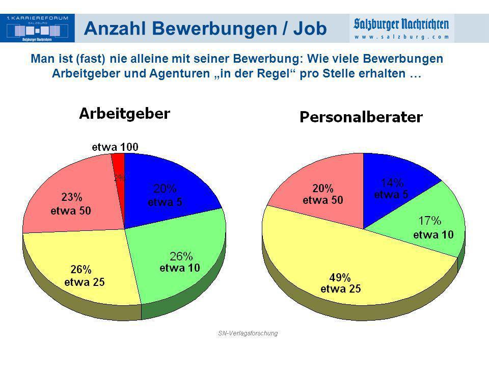 20 Anzahl Bewerbungen / Job Man ist (fast) nie alleine mit seiner Bewerbung: Wie viele Bewerbungen Arbeitgeber und Agenturen in der Regel pro Stelle e