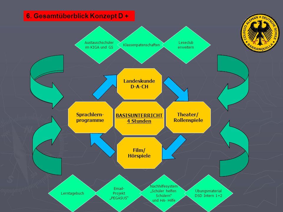 Kombiniertes Modulsystem Die zur Verfügung stehenden 6 Unterrichtsstunden in den Klassen 5- 8 werden neu strukturiert.