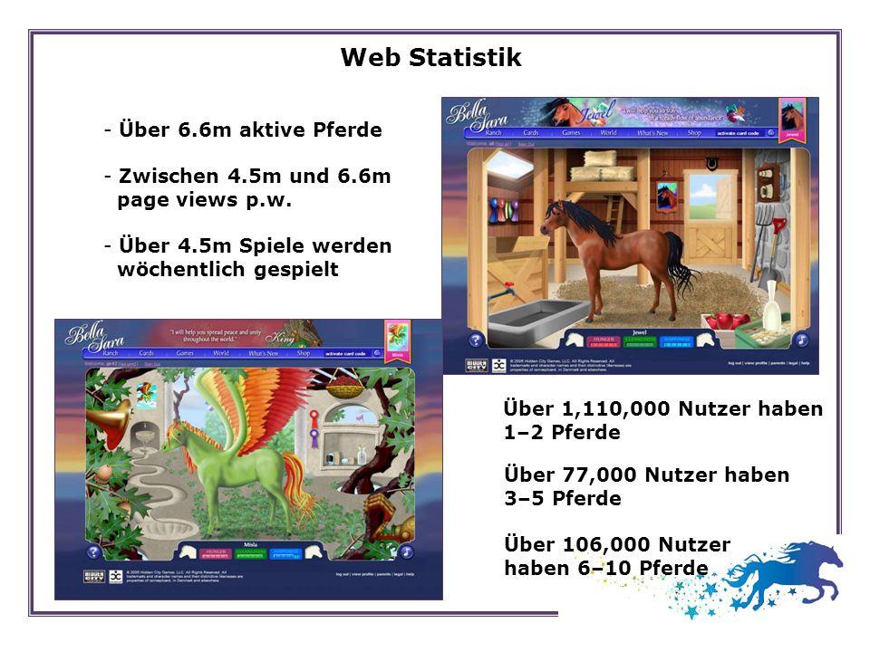 - Über 6.6m aktive Pferde - Zwischen 4.5m und 6.6m page views p.w. - Über 4.5m Spiele werden wöchentlich gespielt Web Statistik Über 77,000 Nutzer hab