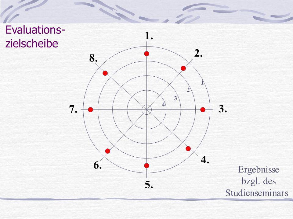Schritte der Evaluation 1.Bereiche auswählen und Ziele klären 6.