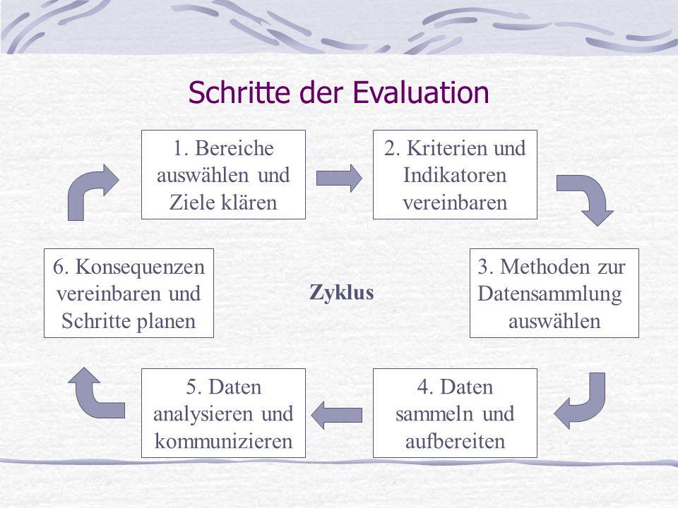 Schritte der Evaluation 1. Bereiche auswählen und Ziele klären 6. Konsequenzen vereinbaren und Schritte planen 2. Kriterien und Indikatoren vereinbare