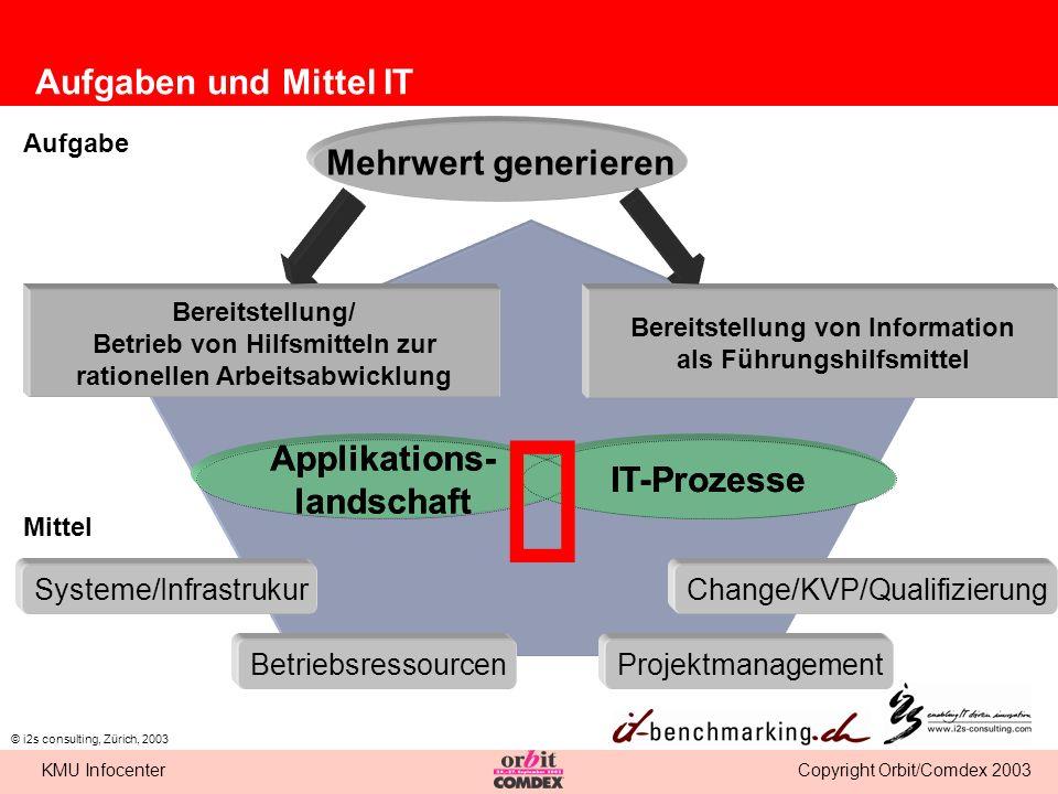 Copyright Orbit/Comdex 2003KMU Infocenter © i2s consulting, Zürich, 2003 IT-Prozesse Aufgaben und Mittel IT Bereitstellung/ Betrieb von Hilfsmitteln z