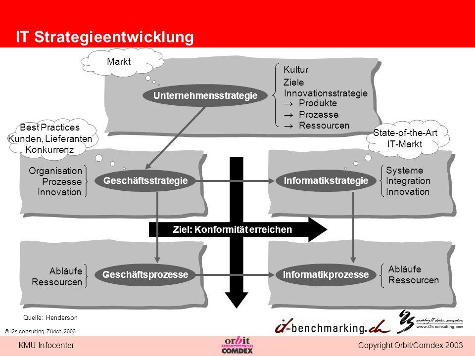 Copyright Orbit/Comdex 2003KMU Infocenter © i2s consulting, Zürich, 2003 IT Strategieentwicklung Ziel: Konformität erreichen Unternehmensstrategie Ges