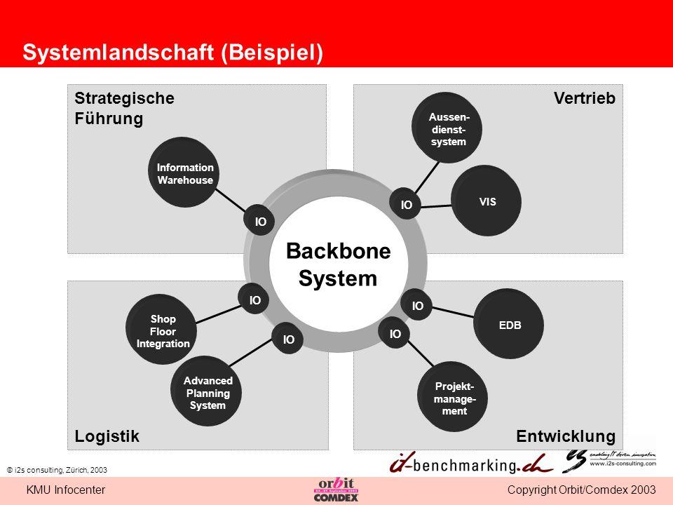 Copyright Orbit/Comdex 2003KMU Infocenter © i2s consulting, Zürich, 2003 Strategische Führung Vertrieb EntwicklungLogistik Backbone System IO Aussen-