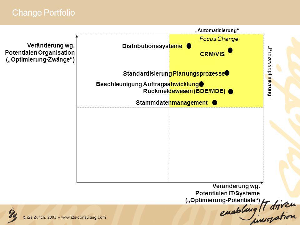 © i2s Zürich, 2003 – www.i2s-consulting.com Change Portfolio Veränderung wg. Potentialen IT/Systeme (Optimierung-Potentiale) Veränderung wg. Potential