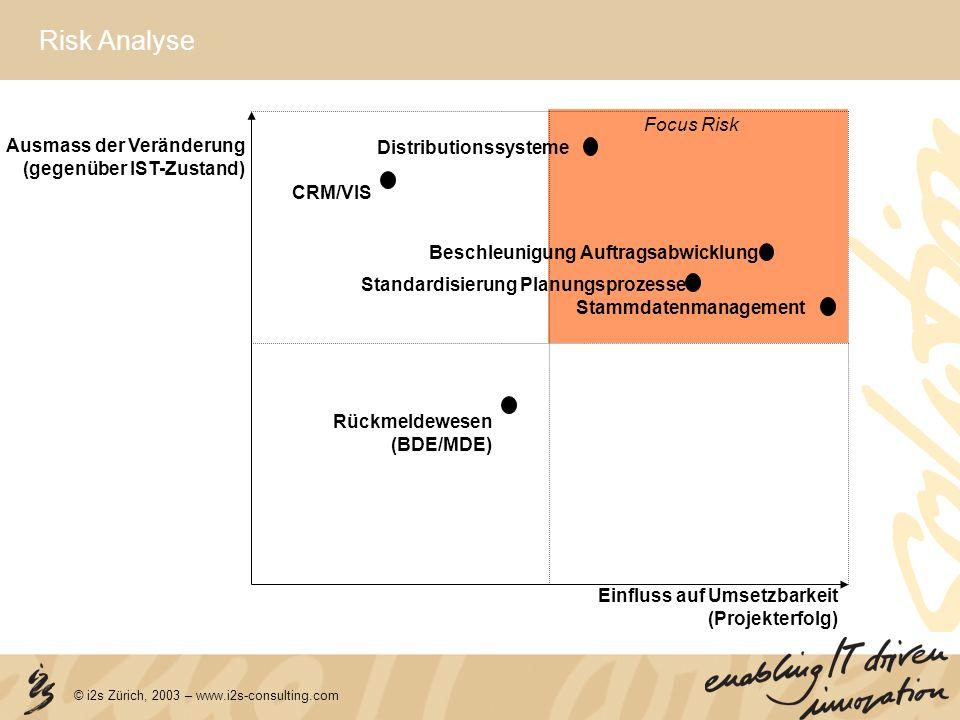© i2s Zürich, 2003 – www.i2s-consulting.com Risk Analyse Einfluss auf Umsetzbarkeit (Projekterfolg) Ausmass der Veränderung (gegenüber IST-Zustand) Be