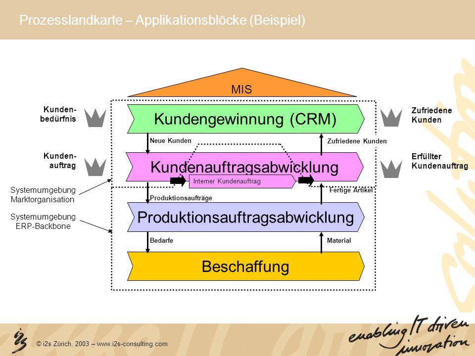 © i2s Zürich, 2003 – www.i2s-consulting.com 0 1 2 3 4 5 6 7 8 9 10 0123456789 Integration Flexibilität Flexibilität: hoch Integration: hoch Flexibilität: hoch Integration: gering Flexibilität: niedrig Integration: hoch Flexibilität: niedrig Integration:niedrig PPS Auftragsabwicklung Materialwirtschaft FiBu BeBu Export Lims DMS MIS / CO HR Lohn & Zeit IMS Leitstand Bestelleingang / EDI BDE/MDE RRV Prognose/Planung VIS/CRM IST Applikationsportfolio (Beispiel)