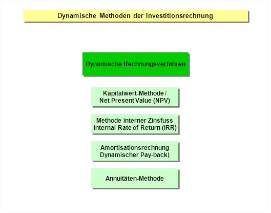 Dynamische Methoden der Investitionsrechnung Dynamische Rechnungsverfahren Kapitalwert-Methode / Net Present Value (NPV) Kapitalwert-Methode / Net Pre