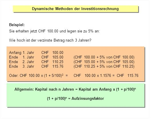 Dynamische Methoden der Investitionsrechnung Beispiel: Sie erhalten jetzt CHF 100.00 und legen sie zu 5% an: Wie hoch ist der verzinste Betrag nach 3 Jahren.