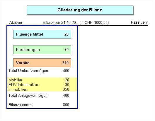 Gliederung der Bilanz Aktiven Passiven Bilanz per 31.12.20..