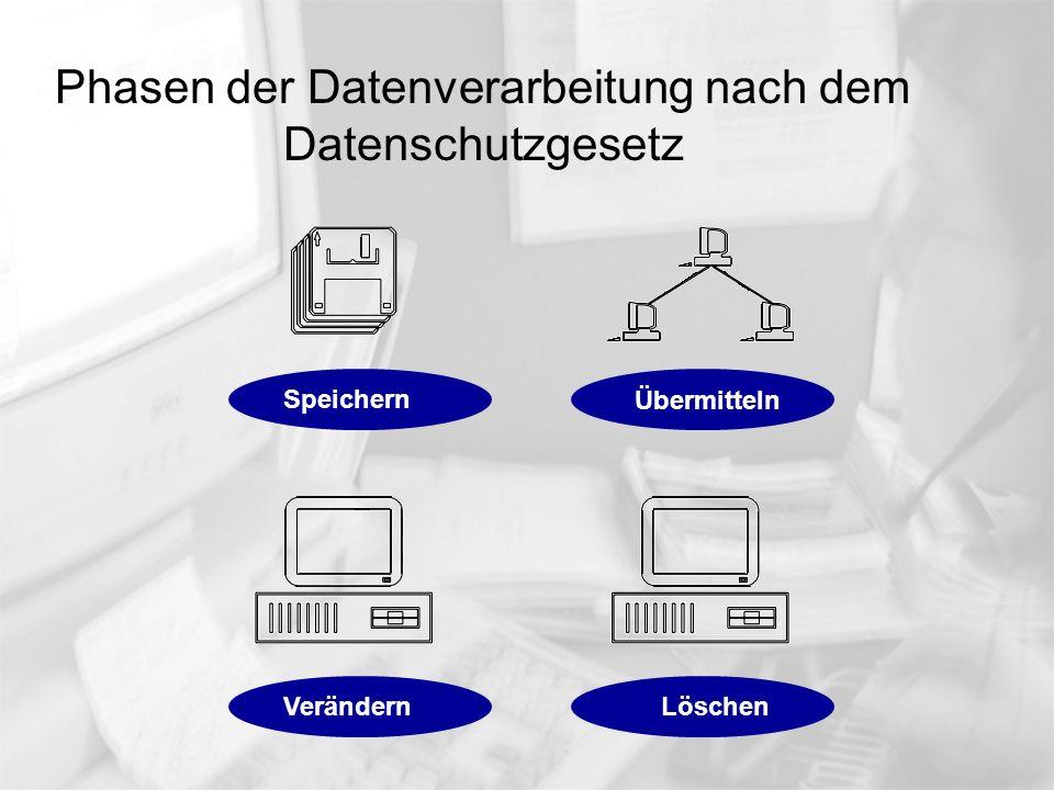 Phasen der Datenverarbeitung nach dem Datenschutzgesetz Speichern Übermitteln VerändernLöschen