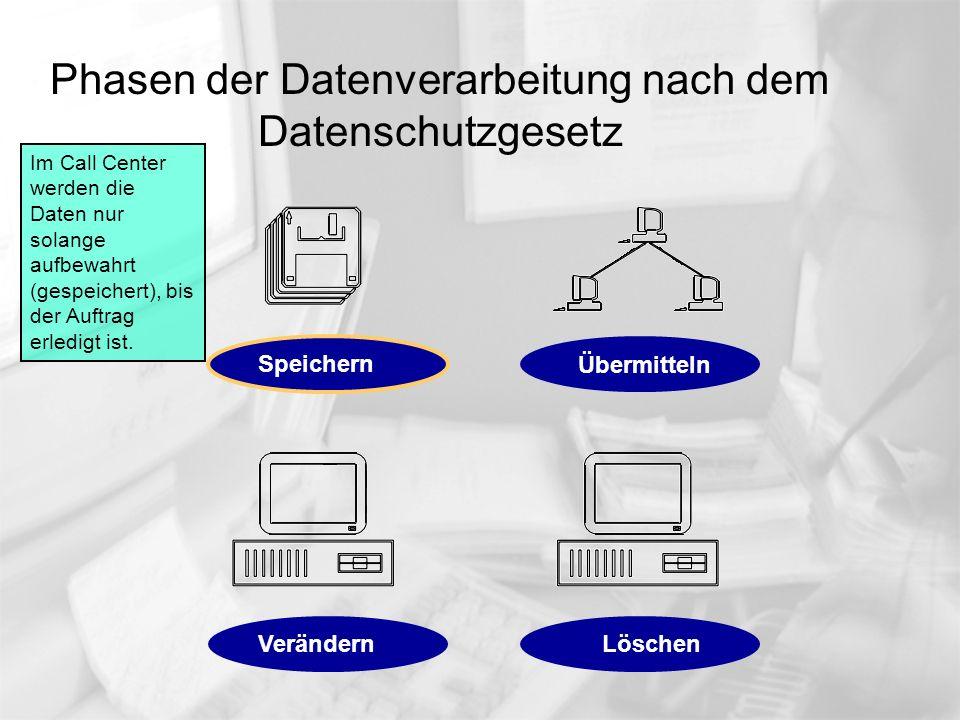 Phasen der Datenverarbeitung nach dem Datenschutzgesetz Im Call Center werden die vom Kunden auf- gezeichneten Daten komplett (ohne Erstellung von Sicherungs- kopien) an den Auftraggeber weitergegeben (übermittelt).