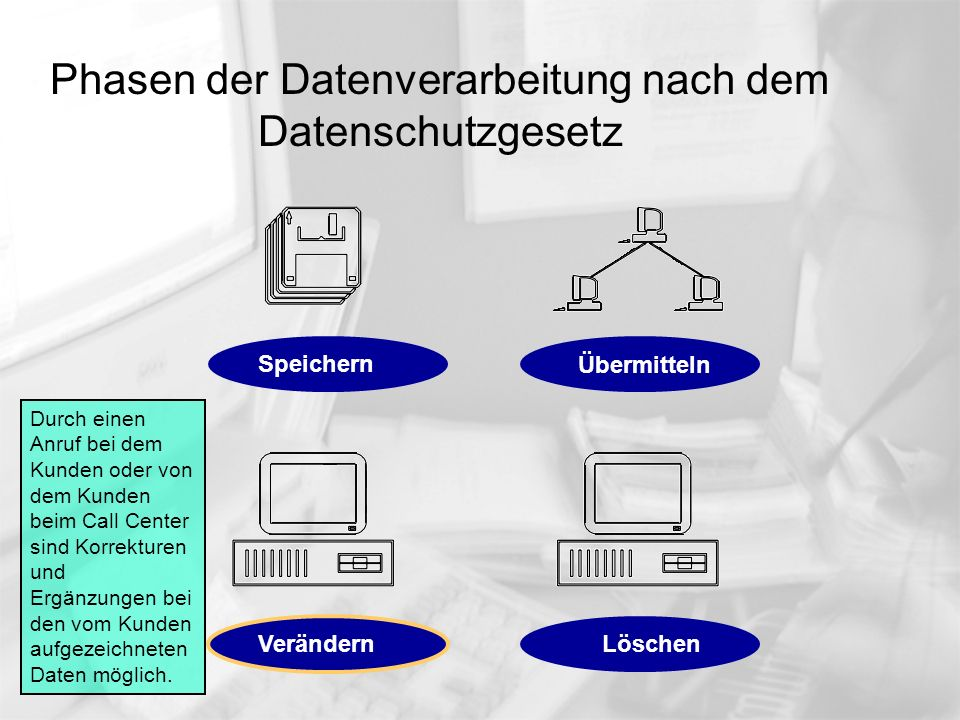Phasen der Datenverarbeitung nach dem Datenschutzgesetz Die vom Kunden aufgezeichneten Daten werden im Call Center auf Wunsch des Kunden oder automatisch nach Rückgabe / Übermittlung an den Auftraggeber gelöscht.