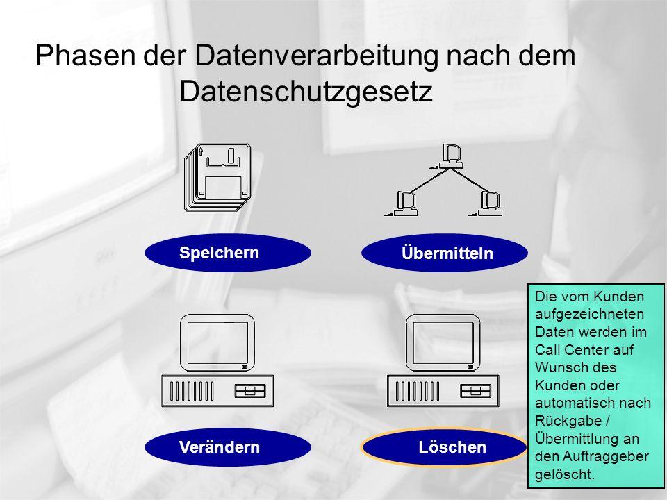 Phasen der Datenverarbeitung nach dem Datenschutzgesetz Die vom Kunden aufgezeichneten Daten werden im Call Center auf Wunsch des Kunden oder automati