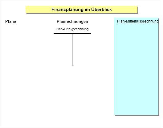 Finanzplanung im Überblick Planrechnungen Plan-Erfolgsrechnung Plan-Mittelflussrechnung Pläne