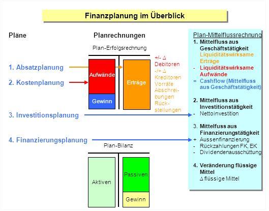 Plan-Bilanz Passiven Gewinn Aktiven Finanzplanung im Überblick Pläne 1. Absatzplanung 2. Kostenplanung +/- Debitoren -/+ Kreditoren Vorräte Abschrei-