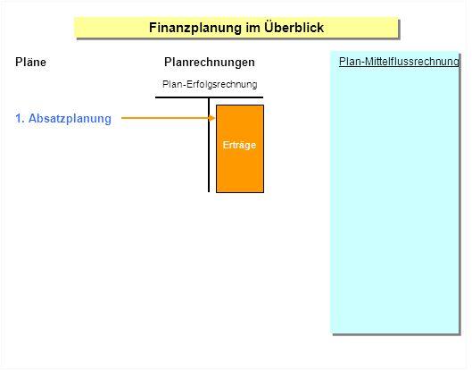 Finanzplanung im Überblick Planrechnungen Plan-Erfolgsrechnung Plan-Mittelflussrechnung Pläne 1. Absatzplanung Aufwände Erträge