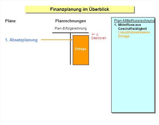 Finanzplanung im Überblick Plan-Mittelflussrechnung 1.Mittelfluss aus Geschäftstätigkeit Liquiditätswirksame Erträge Pläne 1. Absatzplanung +/- Debito