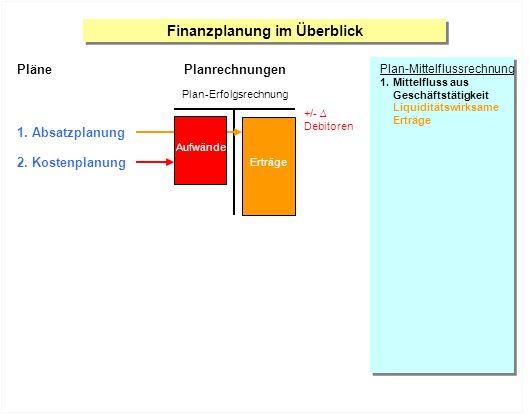 Finanzplanung im Überblick Plan-Mittelflussrechnung 1.Mittelfluss aus Geschäftstätigkeit Liquiditätswirksame Erträge Pläne 1. Absatzplanung 2. Kostenp