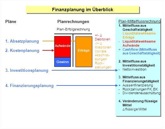 Finanzplanung im Überblick Pläne 1. Absatzplanung 2. Kostenplanung +/- Debitoren -/+ Kreditoren Vorräte Abschrei- bungen Rück- stellungen Planrechnung
