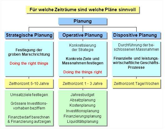 Für welche Zeiträume sind welche Pläne sinnvoll Strategische Planung Operative Planung Dispositive Planung Festlegung der groben Marschrichtung Doing