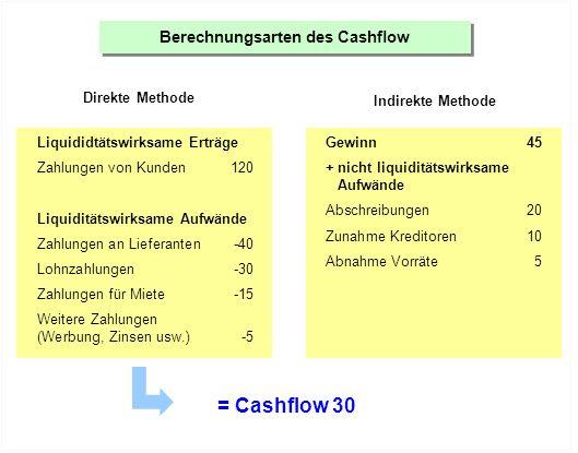 Berechnungsarten des Cashflow Direkte Methode Indirekte Methode Liquididtätswirksame Erträge Zahlungen von Kunden120 Liquiditätswirksame Aufwände Zahl