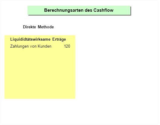 Berechnungsarten des Cashflow Direkte Methode Indirekte Methode Liquididtätswirksame Erträge Zahlungen von Kunden120 Liquiditätswirksame Aufwände Zahlungen an Lieferanten-40 Lohnzahlungen-30 Zahlungen für Miete-15 Weitere Zahlungen (Werbung, Zinsen usw.)-5 Gewinn45 + nicht liquiditätswirksame Aufwände Abschreibungen20 Zunahme Kreditoren10 Abnahme Vorräte5 - nicht liquiditätswirksame Erträge Zunahme der Debitoren-50 = Cashflow 30