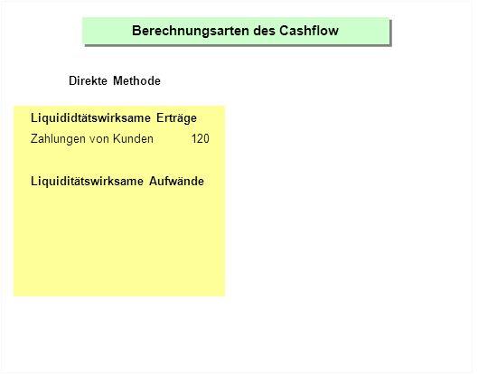 Berechnungsarten des Cashflow Direkte Methode Liquididtätswirksame Erträge Zahlungen von Kunden120 Liquiditätswirksame Aufwände Zahlungen an Lieferanten-40