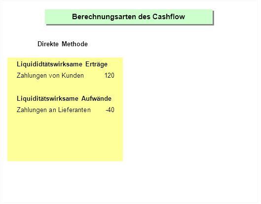 Berechnungsarten des Cashflow Direkte Methode Liquididtätswirksame Erträge Zahlungen von Kunden120 Liquiditätswirksame Aufwände Zahlungen an Lieferanten-40 Lohnzahlungen-30